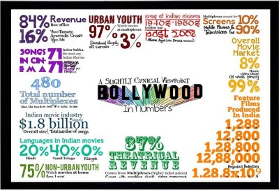 BOLLYWOOD IN NUMBERS UMC 300 GSM PAPER POSTER Photographic Paper